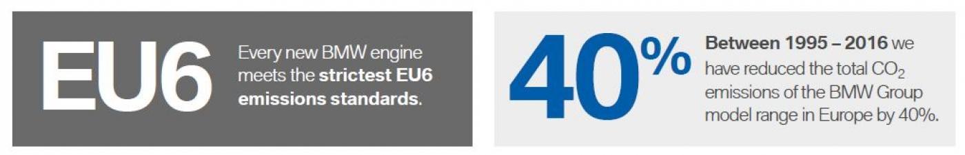 EU6 Emissions Standards